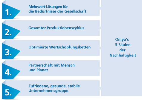 Sustainability pillerGraph_DE.jpg